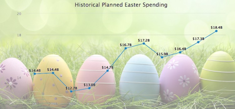 NRF: Late Easter should bring record spending