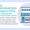 Consumers adopting tech-driven buying habits: survey
