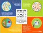 FMI's 2019 shopping trends examines personalized grocery shopping