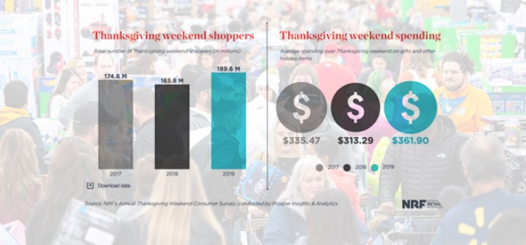 Thanksgiving weekend spending rises 16%