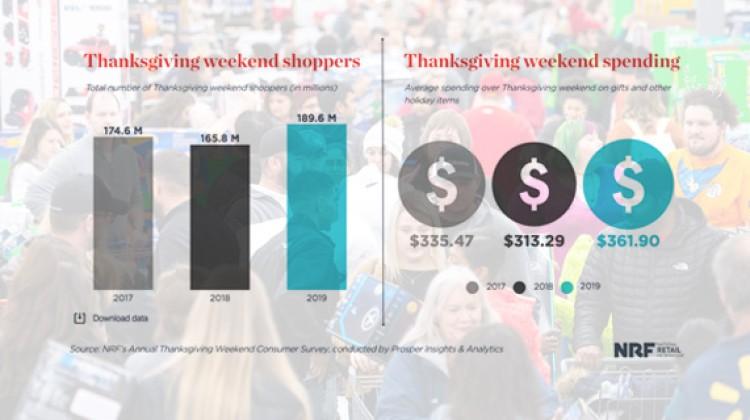 Thanksgiving weekend spending rises 16%
