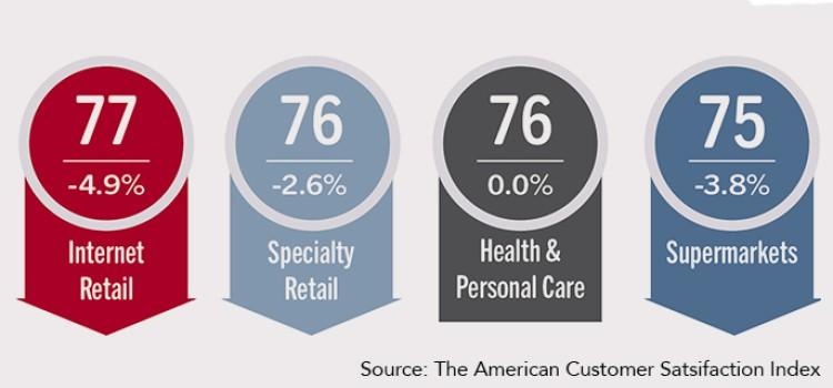 Customer satisfaction slips during pandemic