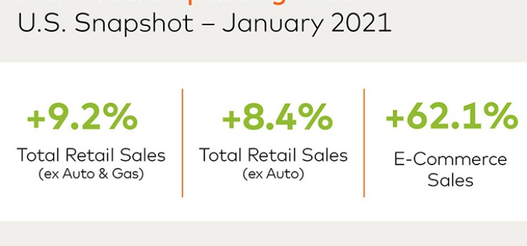 SpendingPulse: retail sales up 9.2% in January