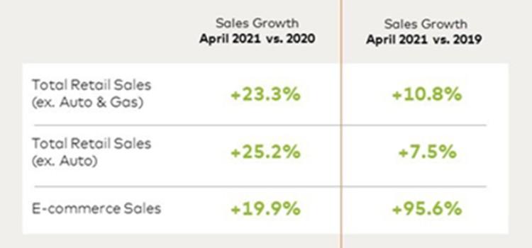 Retail sales grow 23.3% in April