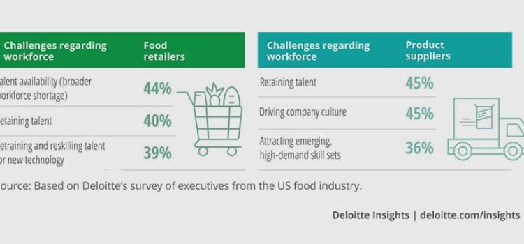 FMI-Deloitte report examines future of work