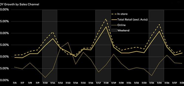 Survey: Retail sales increased 10.9% in July