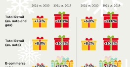 Holiday retail sales projected to grow 7.4%