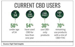 CBD chart