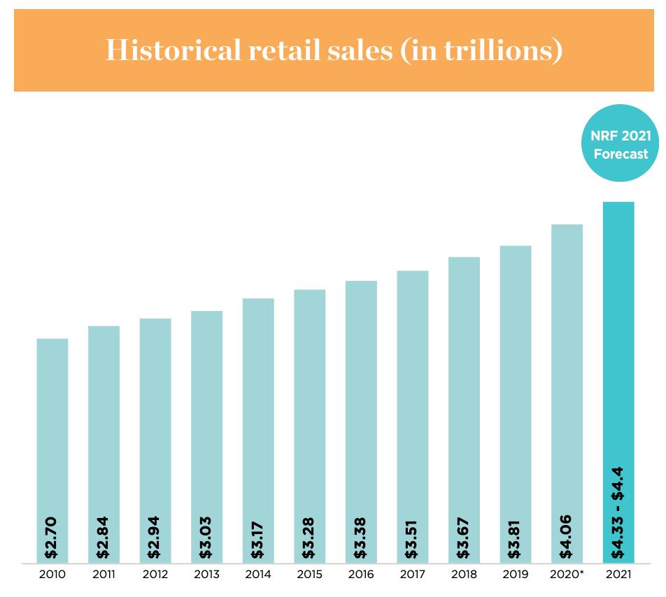2021 Retail Sales
